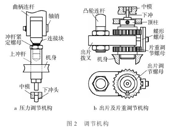 单冲压片机是片剂生产中最早使用的压制设备,现仍广泛使用。其具有一副冲模,冲模上下运动将药剂颗粒压制成片状。 单冲压片机的结构中应用了曲柄滑块机构与凸轮机构,进行力与运动的传递。曲柄主轴旋转一周,压片机依次完成充填、压片和出片的工作循环。曲柄滑块机构控制着上冲模的上下运行,并在压片时提供主要压力;凸轮机构控制着加料斗与下冲的运动,完成送料与出片运动。  单冲压片机的基本原理如图1所示,调节机构基本原理如图2所示。在图1a中,电机动力经皮带、带轮及齿轮传递到机身上部的主轴,带动其转动。图1b中显示了主轴及机身